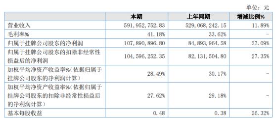 勃朗特2020年净利润增长27.09%,控制系统销售额比上年增长