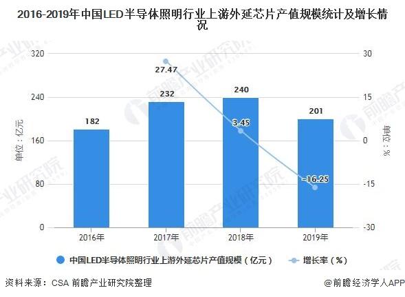 2016-2019年中国LED半导体照明行业上游外延芯片产值规模统计及增长情况