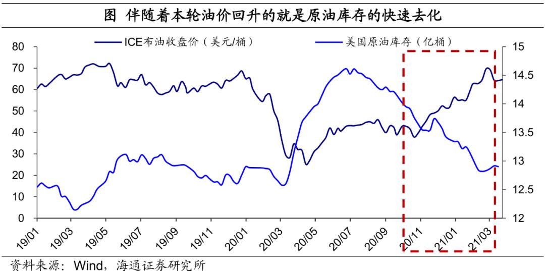 海通宏观:需求拉动油价上涨的市场可能还没有结束