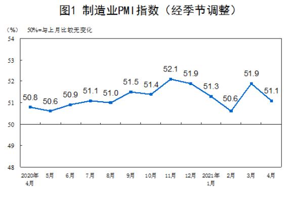 统计局:4月制造业PMI为51.1 非制造业PMI为54.9