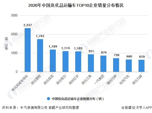 2020年中國?;愤\輸車TOP10企業銷量分布情況
