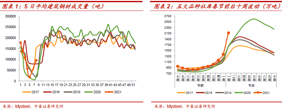 中泰证券:周度定期产品运营的变化