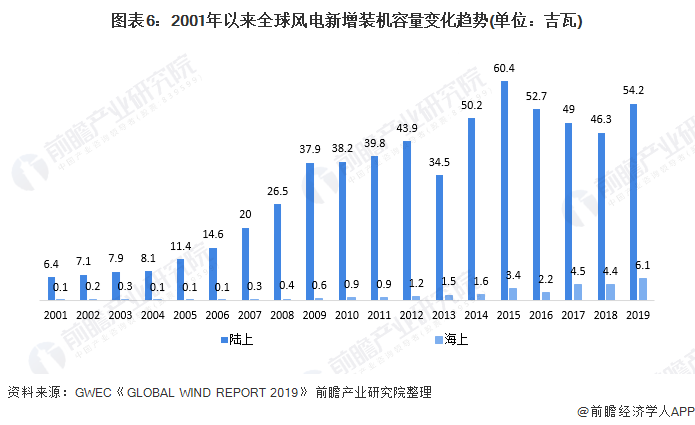 图表6:2001年以来全球风电新增装机容量变化趋势(单位:吉瓦)