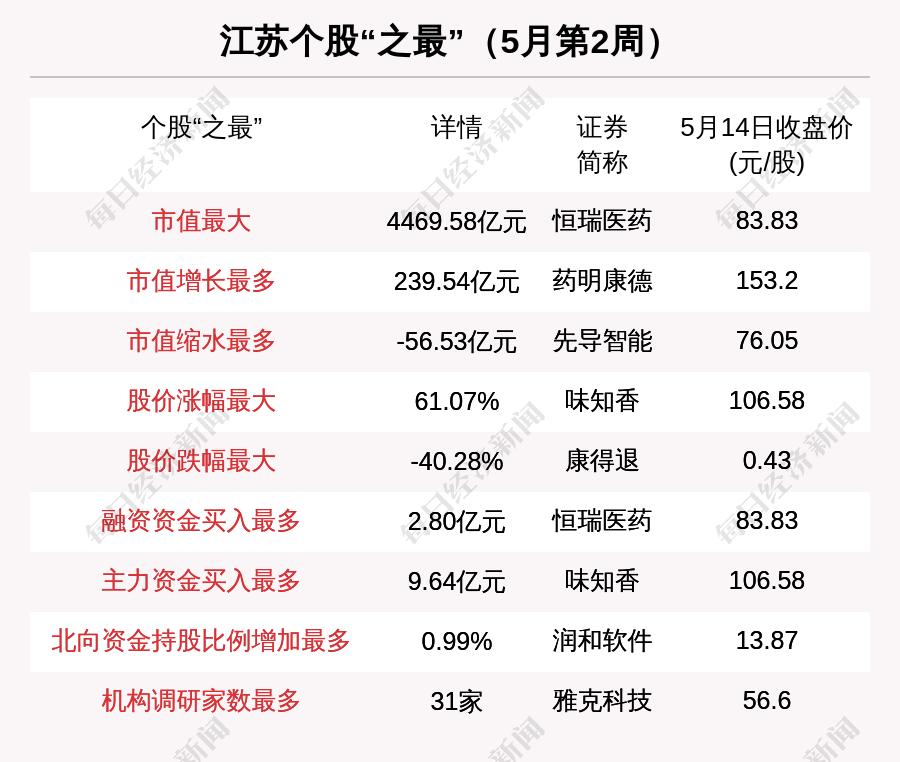 江苏区域股市周报:4家新上市公司和31家机构接受雅克科技调查