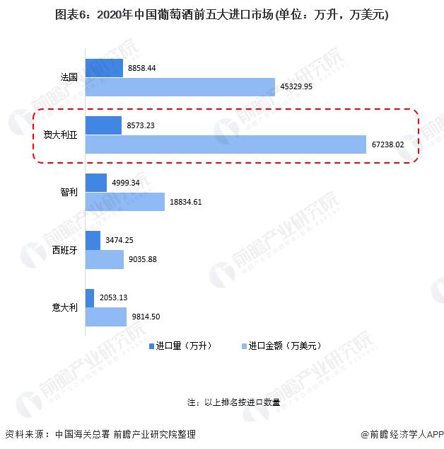 图表6:2020年中国葡萄酒前五大进口市场(单位:万升,万美元)