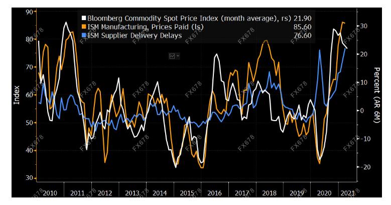 美国ISM制造业指数前瞻:或再攀新高