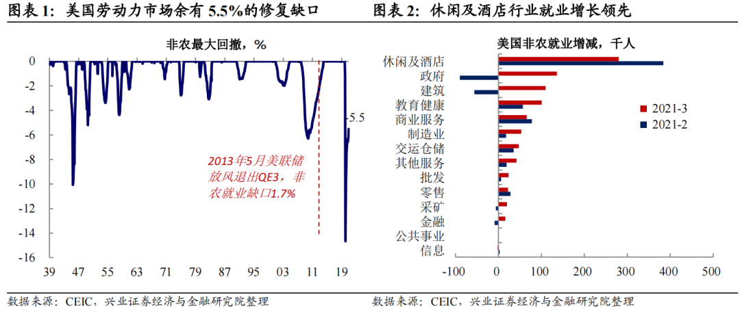 中国兴业证券宏观3月美国非农数据评论:美联储何时会转变态度以扎实地修复非农产业?  _东方财富网