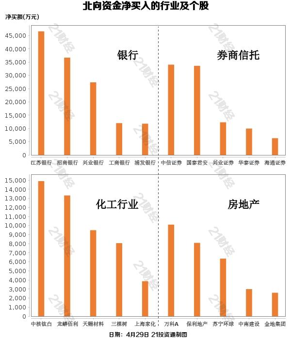 北行资本节前一周,净买入超过216亿元人民币,增持银行和券商(附名单)