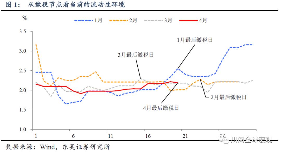 东吴宏观陶川:市场会为对何流动性越来越淡定?