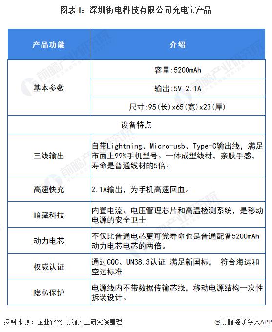 街电搜电宣布合并 十张图了解2021年中国共享充电宝行业竞争格局和发展前景