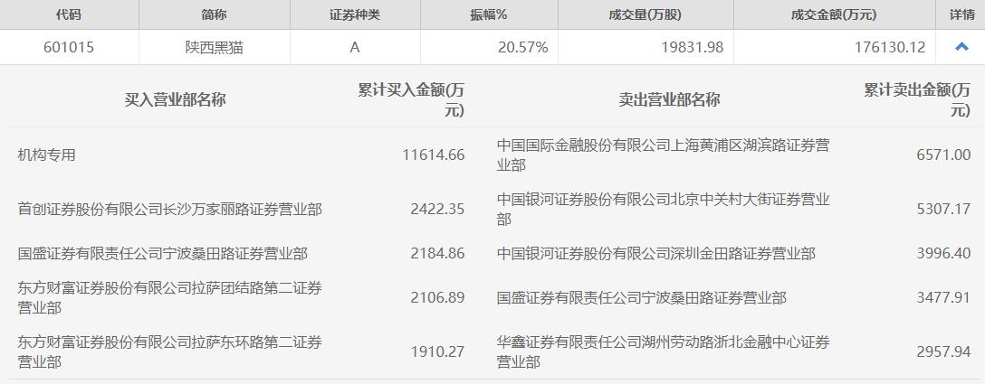 陕西黑猫结束四连板,跌幅超过9%。一个机构席位买了1.16亿