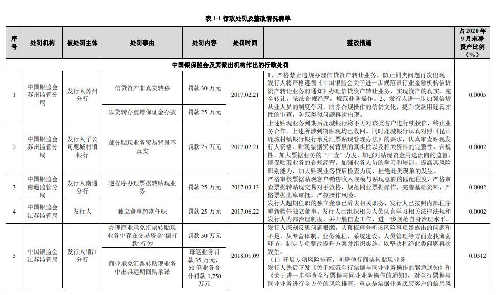 南京银行拟发行200亿可转债 4年累计收46宗处罚