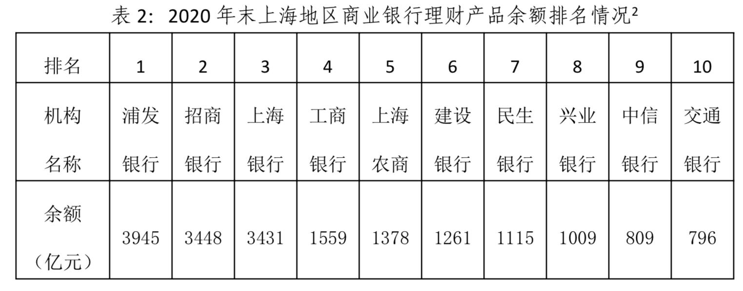 上海银行理财余额2.87万亿元,公募产品占多数