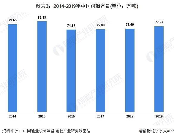 图表3:2014-2019年中国河蟹产量(单元:万吨)