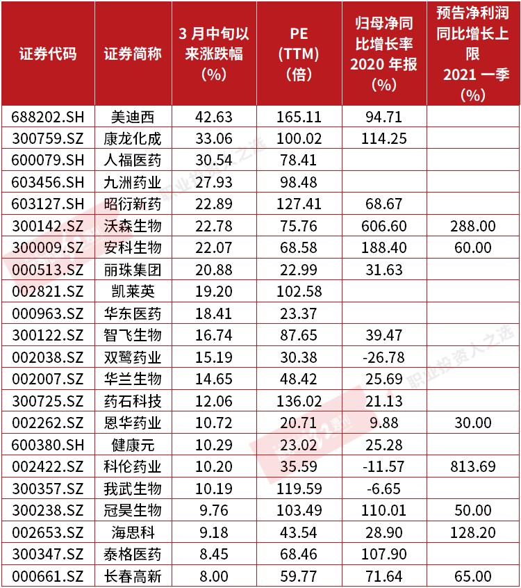 """康弘药业4天重挫33% 刘彦春、董承非、谢治宇等基金经理或""""踩雷"""""""