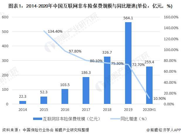 2020年中国互联网非车险行业市场现状及竞争格局分析 短期健康险业务成为最大险种