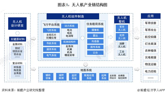 图表1:无人机产业链结构图