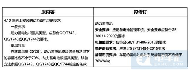 """低速电动车将""""转正"""" 新国标或于9月发布"""