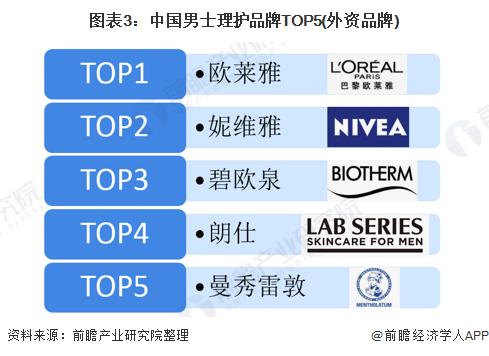 图表3:中国男士理护品牌TOP5(外资品牌)