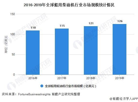 2016-2019年全球船用柴油机行业市场局限统计环境
