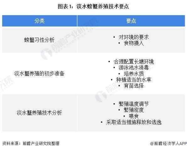 图表1:淡水螃蟹养殖技能要点