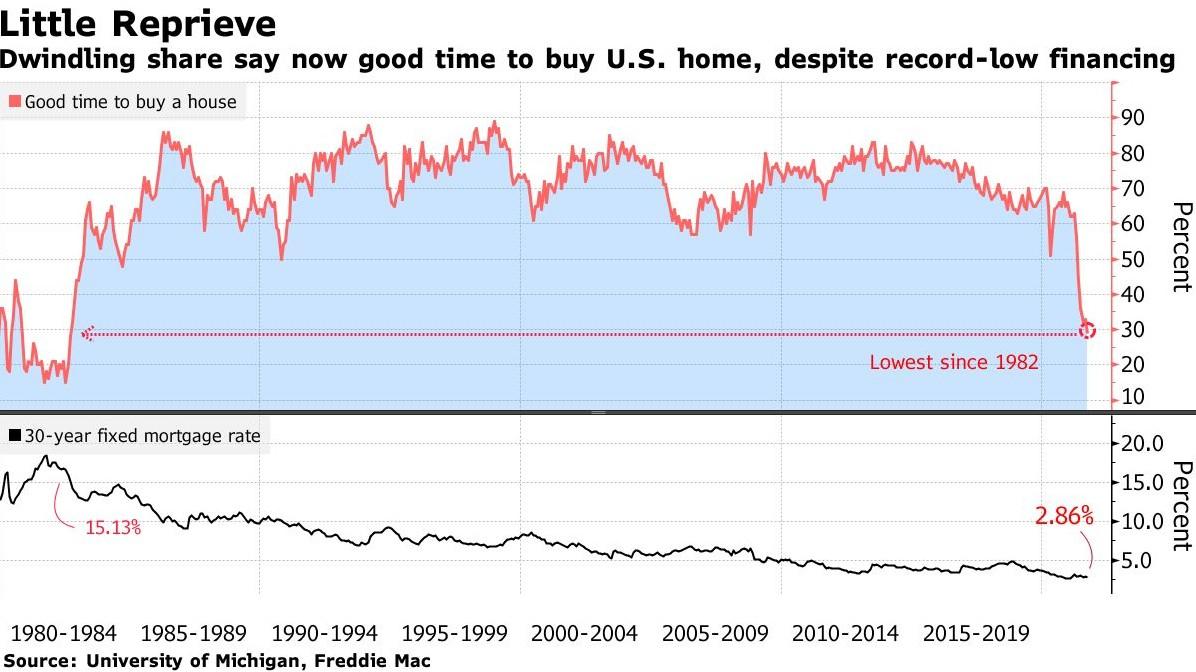 美国消费者购房意愿下降 二手房价格的年涨幅超过了20%