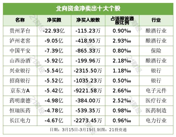 《【恒达娱乐官方登录平台】北向资金再扫货:本周净买入87亿元 这些股受青睐(名单)》