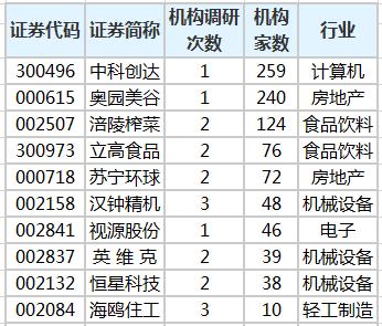 20多家机构对29只股票进??行了调查,中科创达受到最多关注
