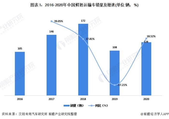 图外1:2016-2020年中国鲜奶运输车销量及添速(单位:辆,%)
