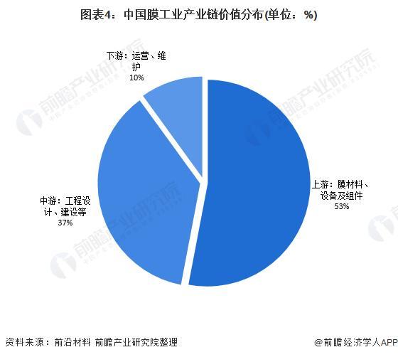 图表4:中国膜家产财富链代价漫衍(单元:%)