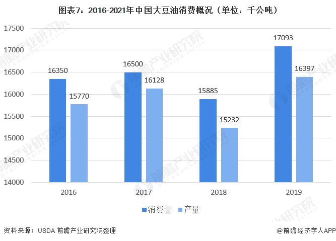 图表7:2016-2021年中国大豆油消费概况(单位:千公吨)