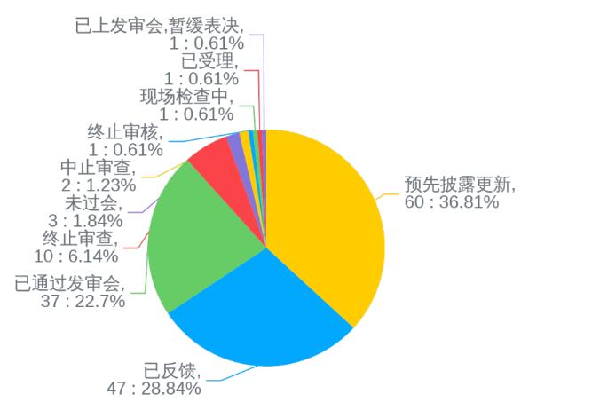 961 A股IPO排队!酒仙网络计划冲刺创业板(带最新IPO排队名单)