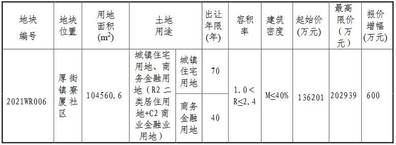 东莞市13.62亿元挂牌一宗商住用地-中国网地产