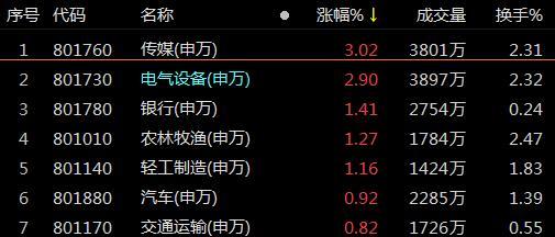 《【超越平台网站】复盘98涨停股:传媒领涨两市 长华股份6连板》