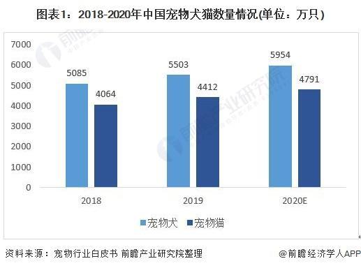 2020年中国宠物保险行业市场现状和发展前景分析 90后成为宠物保险消费主力军