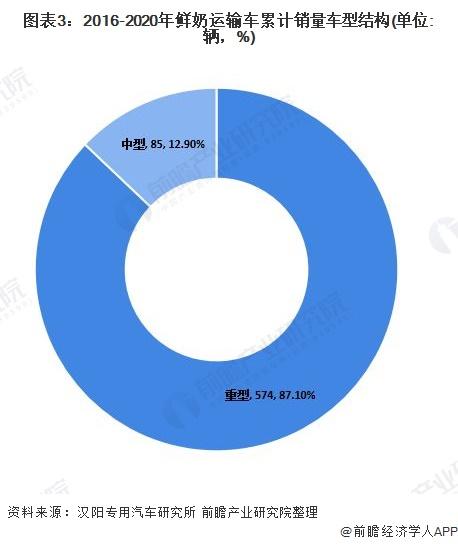 图外3:2016-2020年鲜奶运输车累计销量车型组织(单位:辆,%)