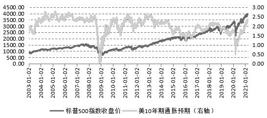 美国债券收益率上升,美国股市不稳定加剧