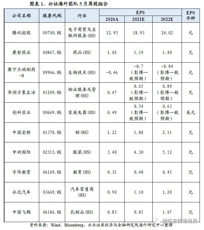 一号站招商主管958337兴证海外5月港股策略及金股组合:五月不穷 逢低做多