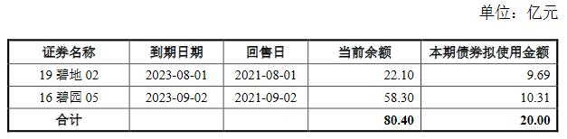 碧桂园地产:拟发行20亿元公司债,利率区间4.00%-4.80%