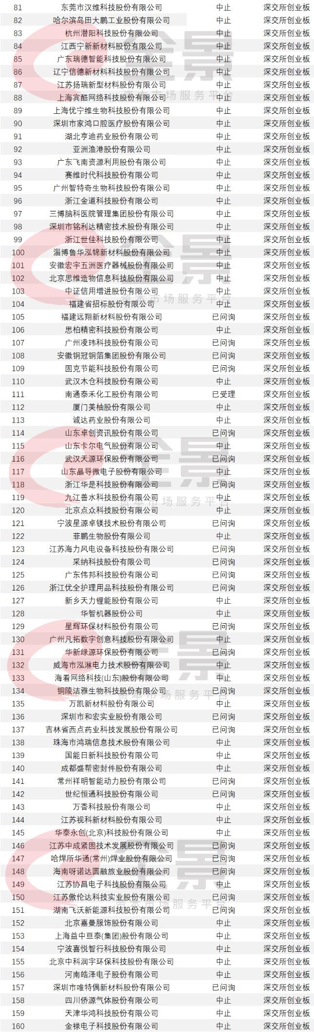 收录网站_961家排队A股IPO!酒仙网拟冲刺创业板(附最新IPO排队名单)插图11