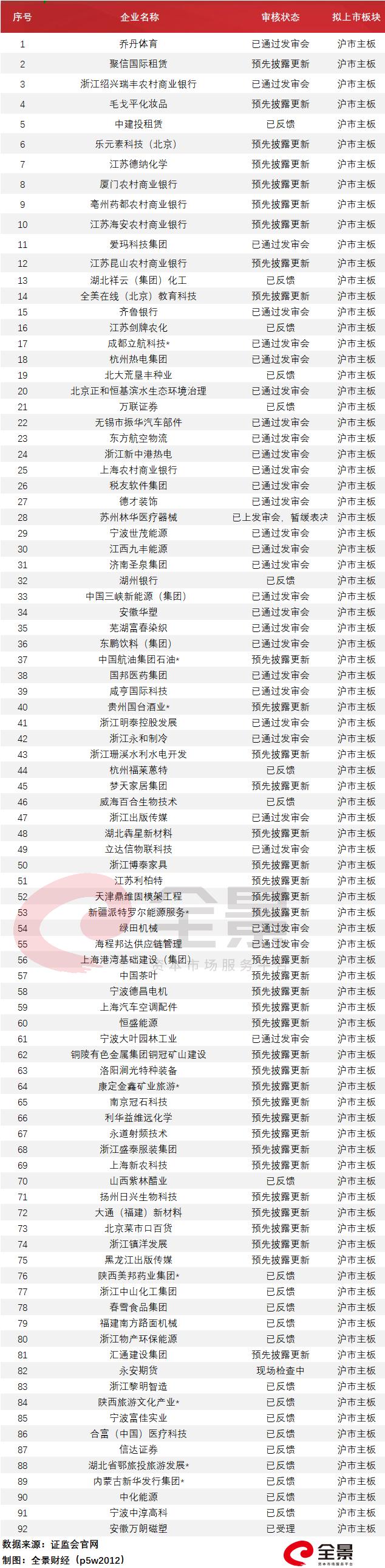 """usdt手续费怎么收(www.payusdt.vip):972家排队A股IPO!八马茶业加入争取""""茶叶第一股""""(附最新IPO排队名单) 第10张"""