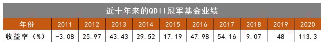 春节期间,海外市场不会停止!去年,QDII基金收益再创新高。牛年还能再接再厉吗?