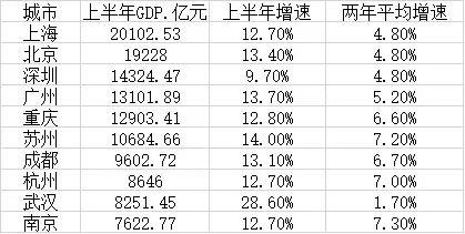 神圣计划大师_上半年GDP十强城市:上海总量居首 南京增速领跑