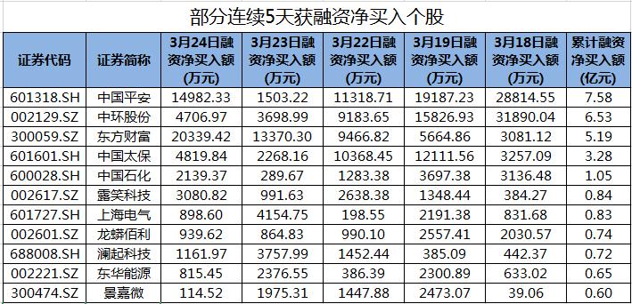 东方财富等46股连续5天获融资净买入