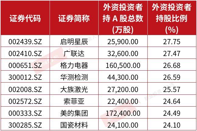 """朱绍兴7年期的尴尬股年初被外国投资者买入,两只股票""""重仓加仓"""""""