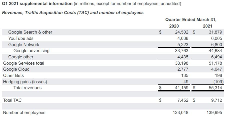 谷歌第一季度净利润飙升162%,并将积极投资云计算