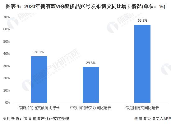 图表4:2020年拥有蓝V的奢侈品账号宣布博文同比增长环境(单元:%)