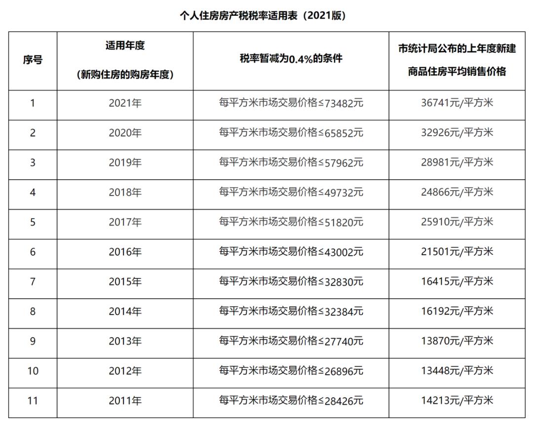 沐鸣注册网站房产税上海样本:按新房均价增长动态调整 十年税率无变化