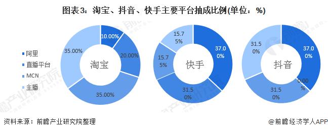 图表3:淘宝、抖音、快手主要平台抽成比例(单位:%)