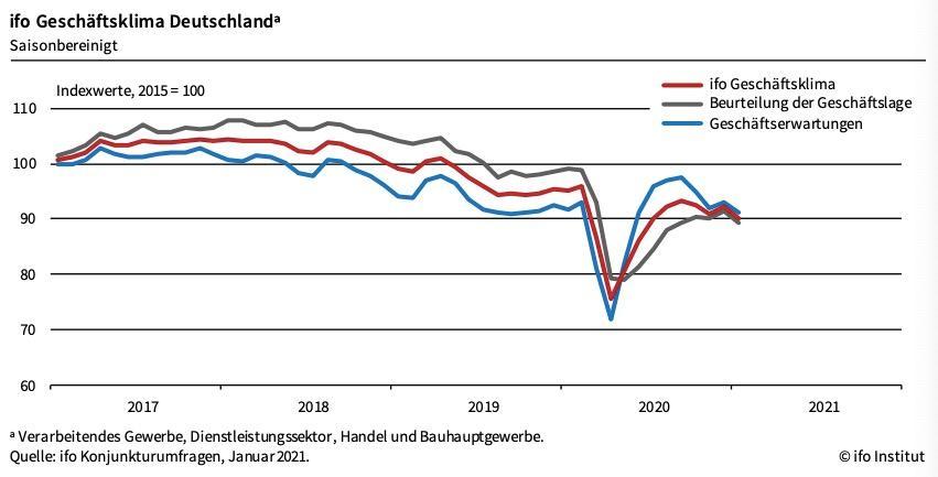 德国1月商业景气指数再次环比下降